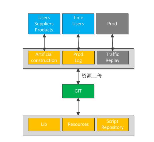 干货   一文带你了解携程第四代全链路测试系统