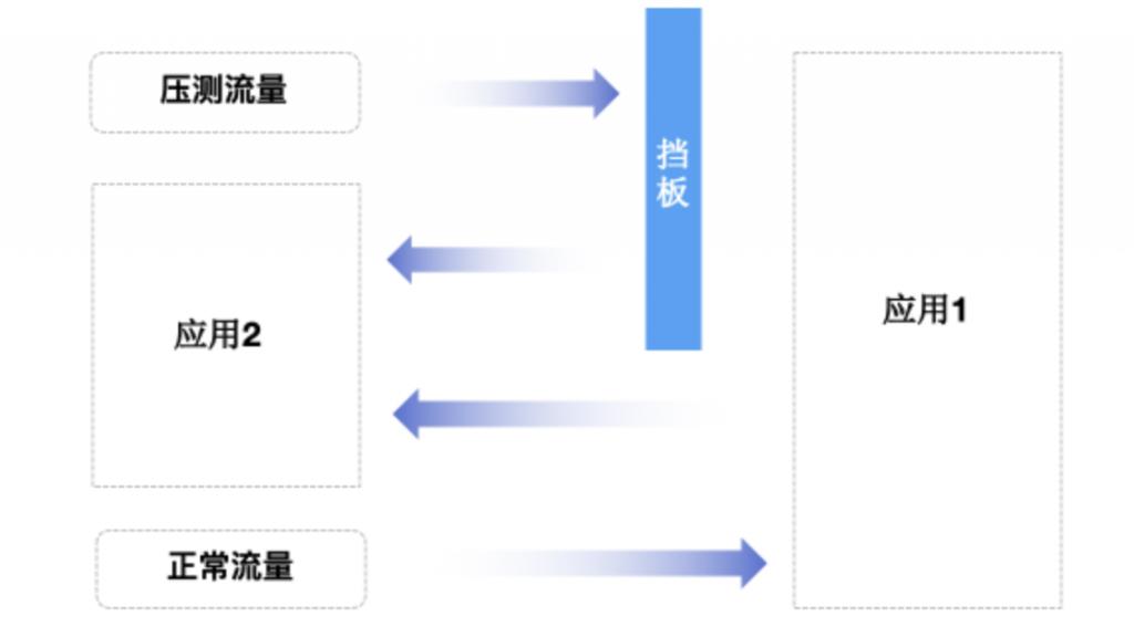 压测中如何调用部分链路或第三方外部链路的服务?