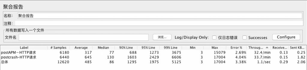 Jmeter让压测随时做起来